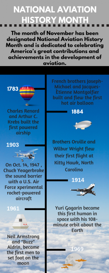 National Aviation History Month